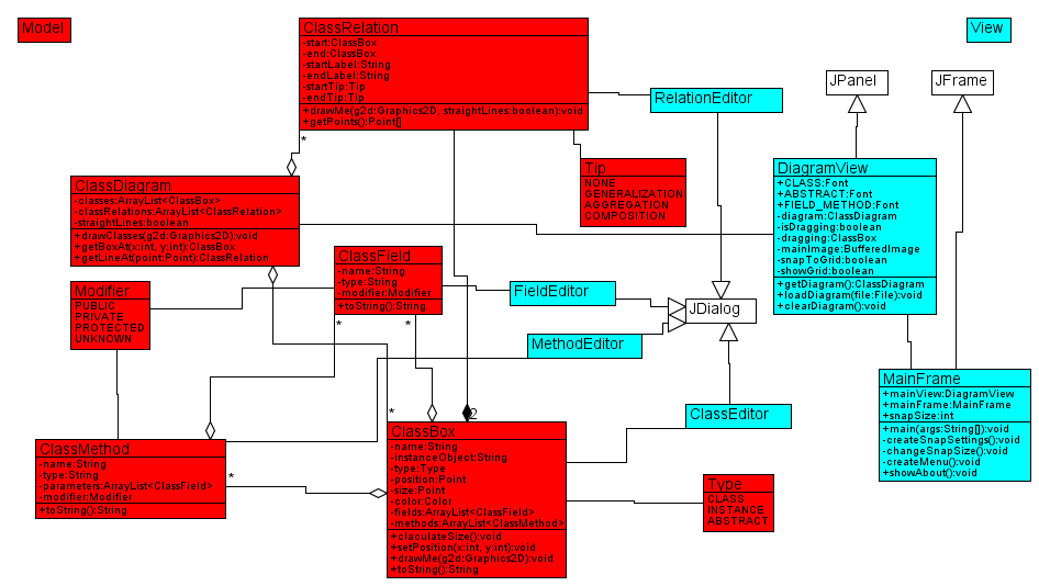 class diagram maker   coredumpingthis is an application i wrote in java to make class diagrams for a project for a course in system development  i never used it because i found something